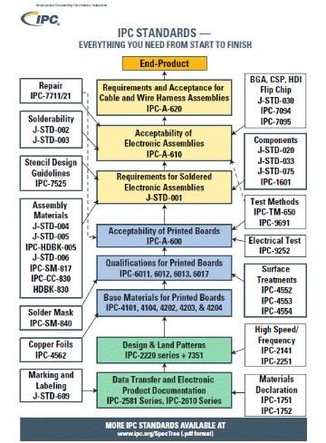Clasificación de normas IPC