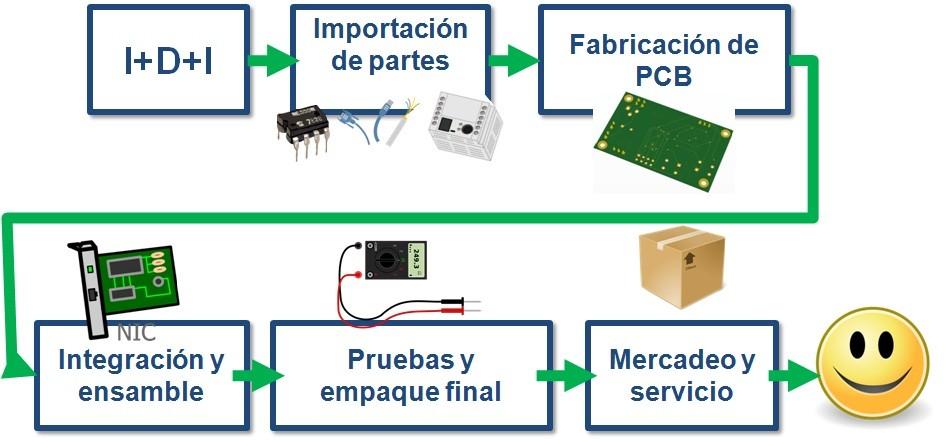 Proceso de diseño y Manufactura de PCB