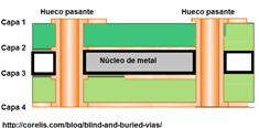diseño de pcb multicapa con nucleo de metal