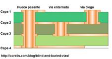 Diseño de pcb multicapa con vias enterradas y ciegas