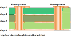 diseño de pcb multicapa con normas