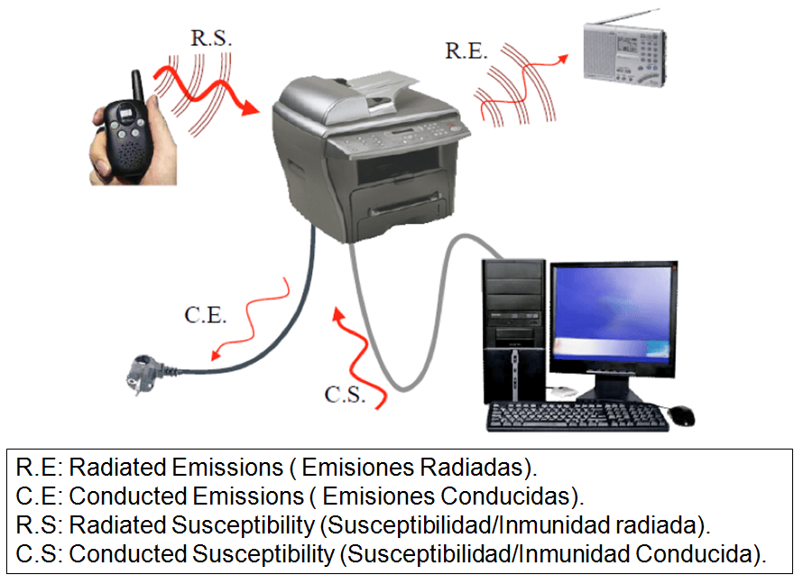 Emisión e Inmunidad y Susceptibilidad Electromagnética