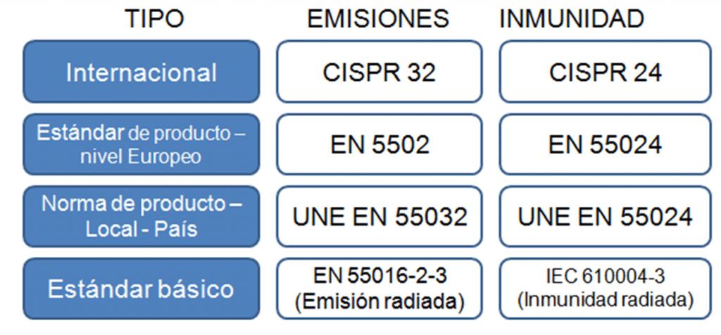 Normas IEC de radiacion e inmunidad electromagnetica CISPR 24, CISPR 32, EIC 61000