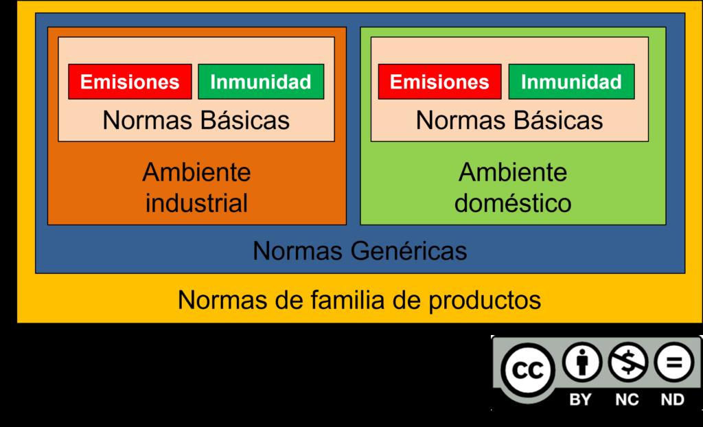 Normas IEC ensayos de compatibilidad electromagnetica clasificacion por normas de productos genericas y normas basicas para EMI