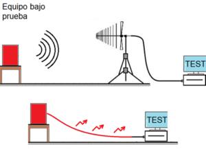 Normas IEC para EMC emisiones conducidas y radiadas CISPR 25 CISPR 35