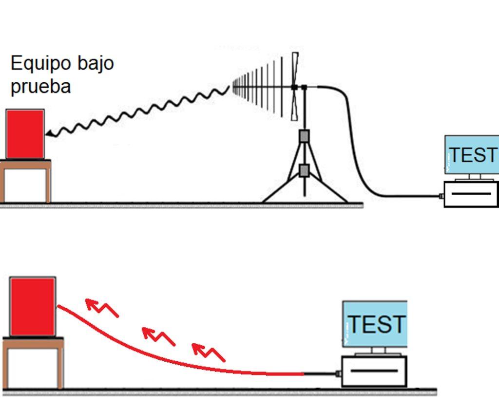 Normas IEC para EMC inmunidad o susceptibilidad conducida y radiada IEC 61000-4-3 IEC 61000-4-6