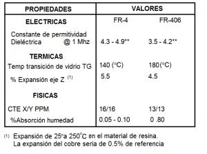 PCB que es propiedades termicas mecanicas