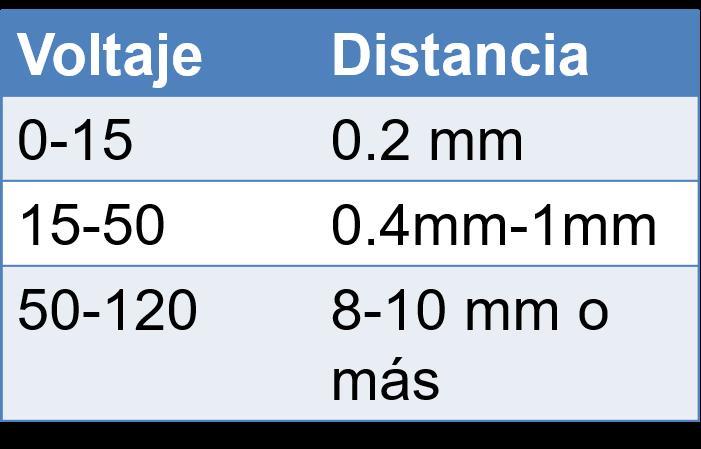 distancia minima entre pistas en pcb